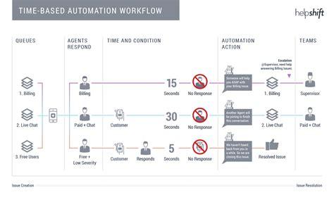 workflow help workflow management helpshift knowledge base helpshift