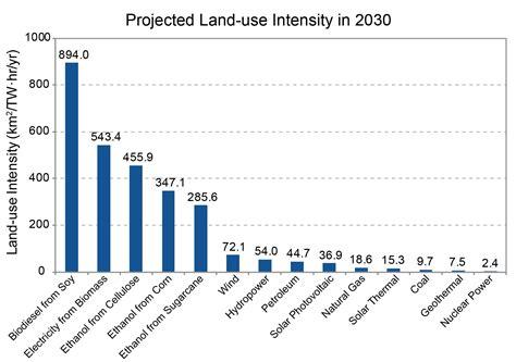 pattern energy usa great plains region noaa climate gov