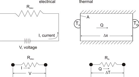 resistor heat equation heat transfer and applied thermodynamics fundamentals of thermal resistance