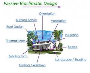 Sustainable Home Design Queensland east coast designer builders cairns green homes