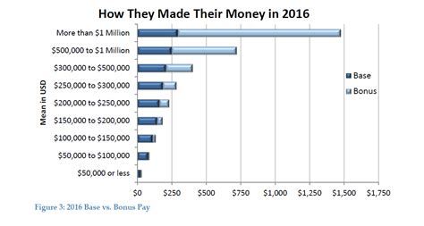 Hedge Fund Mba Starting Salary by Hedge Fund Pay 2016 Leaves Employees Feeling Dissatisfied