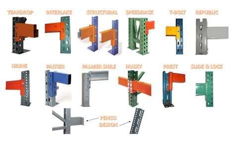 Shelf Identification by Pallet Rack Identification Brand And Rack Types The Shelving
