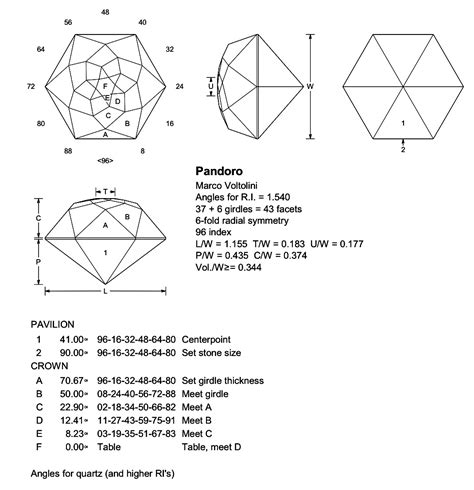 faceting diagrams searchindex