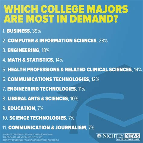 college majors   demand  employers nbc news