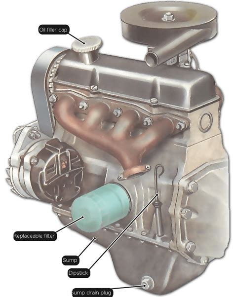 how does a cars engine work 2003 ford ranger user handbook how to drain engine oil and remove filter how a car works