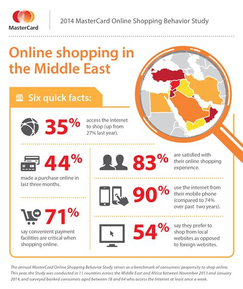 the best of online shopping the prices guide to fast and oman shows promise for online shopping growth mastercard