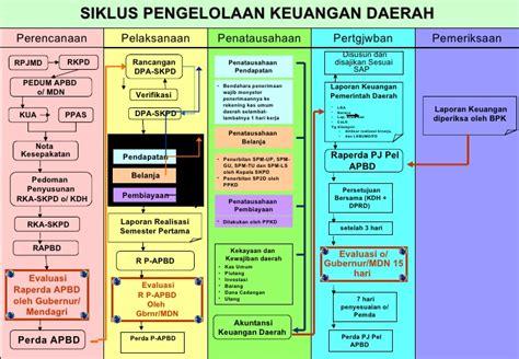 Pengelolaan Keuangan Daerah Pramono Hariadi pedum baru 2011 djauharie net
