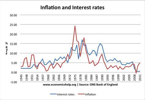 lexus financial interest rates inflation investopedia autos post