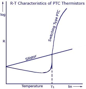 ptc thermistor working ptc thermistor working principle 28 images ptc thermistor for time delay applications