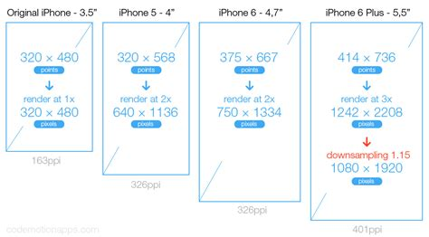 xcode layout for different screen sizes ios background image height width in xcode for 1x 2x 3x