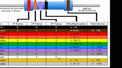 resistor 470k cores resistor de 22k cores 28 images cfr 50jb 2k2 datasheet specifications resistance ohms 2 2k