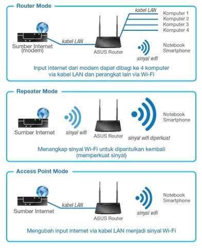 Asus Wireless Rt N12 Plus jual asus wireless n router rt n12 plus router