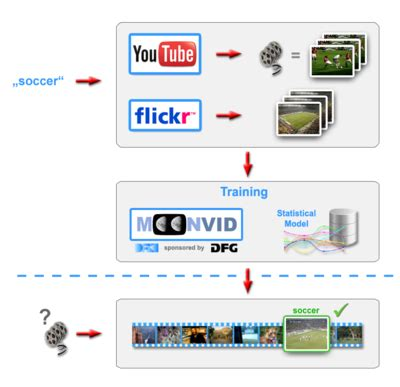 pattern recognition and machine learning youtube moonvid