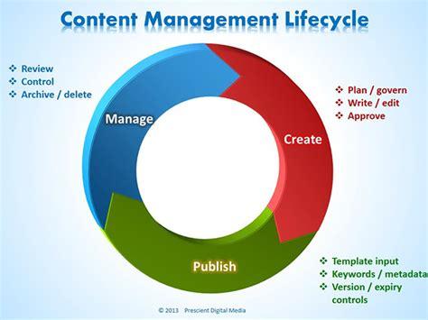 the seos guide to content management meet john rampton