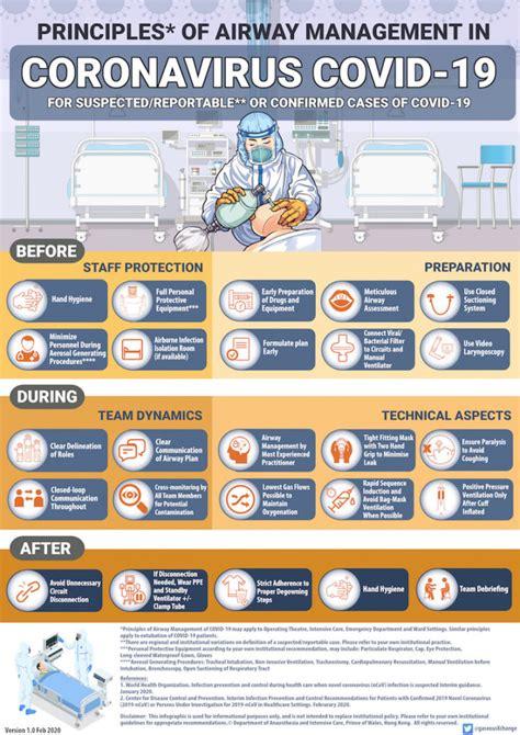 principles  airway management  coronavirus covid