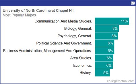 Why Is Unc Chapel Hill S Mba Program So Expensive by Degree And Majors Offered By Of Carolina