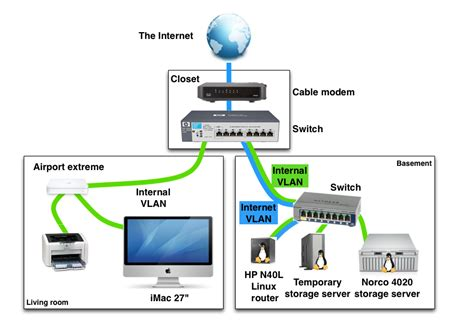 home network design exles exle of a home networking setup with vlans