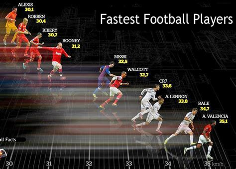 top fastest soccer players is cristiano ronaldo underrated in football manager 2015