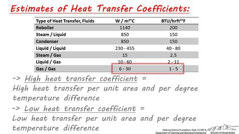 convective heat transfer coefficient of air at room temperature estimates for heat transfer coefficients