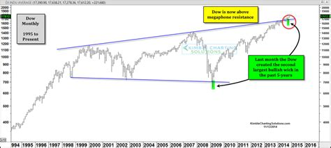 stock pattern megaphone dow jones industrial average megaphone pattern says