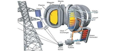 Answer Garden Demo Once The Iter Fusion Reactor Is Developed As A