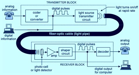 broadcasting and optical communication technology the electrical engineering handbook books applications of fibre engineering physics class