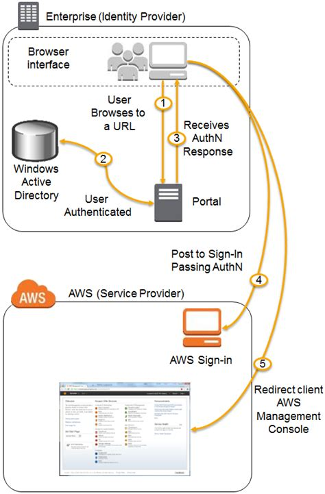 saml architecture diagram aws identity and access management using saml aws news