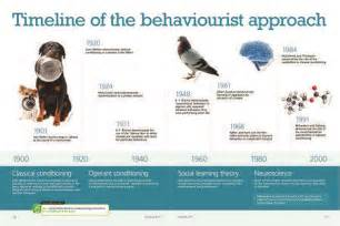 timeline of the behaviourist approach 1920 operant