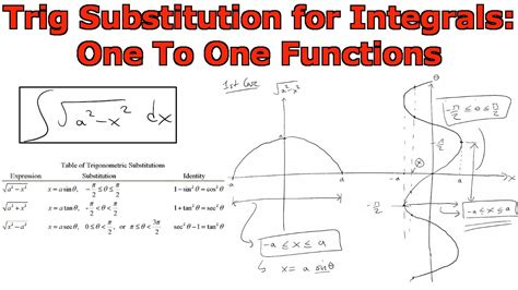 trigonometric substitution for integrals one to one