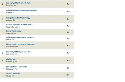 Us News Mba Rankings 2010 by Us Rankings Civil Engineering 2010