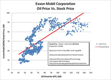 exxon mobil appears at lower end of valuation range