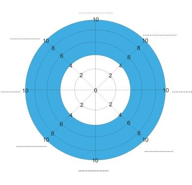 blank pattern analysis wheel the wheel of life time management techniques from