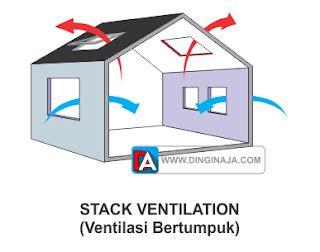 jenis jenis ventilasi udara  bangunan gedung dinginaja