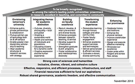 strategic plan framework university strategic plan
