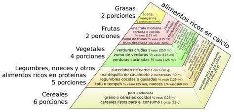 cuantas cadenas troficas hay en esta red ovalo alimenticio wikipedia imagui