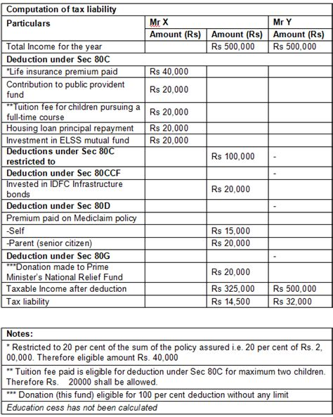 deductions under section 80 tax benefits under sec 80c 80ccf 80d 80g and 80e