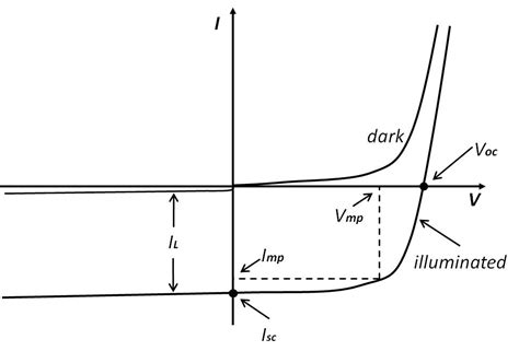ideal diode iv curve why do solar panels use silicon cells rather than a metal with a lower work function such as
