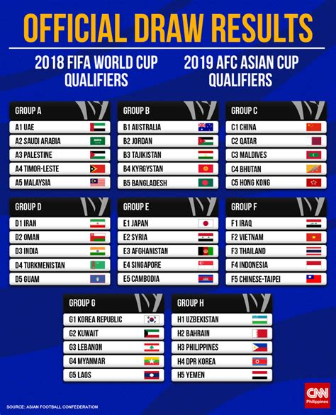 world cup groups table azkals grouped with uzbekistan bahrain dpr korea yemen
