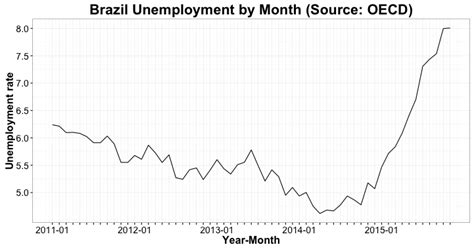 brazil unemployment rate 2015 recession in brazil means backslide for the fight against