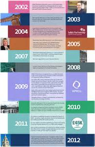 11 business timeline templates free word ppt pdf