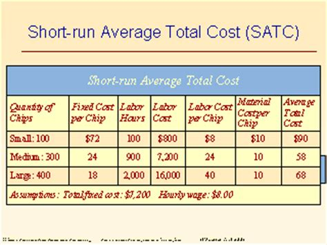 what is the average cost of a one bedroom apartment short run average total cost satc
