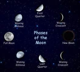 moon phase search results for january calendar with moon phases calendar 2015