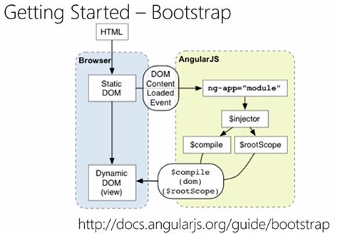 bootstrap tutorial getting started bootstrap for beginners developers nation getting started
