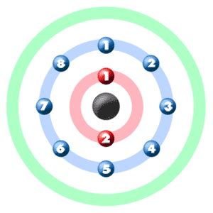 chem4kids.com: neon: orbital and bonding info