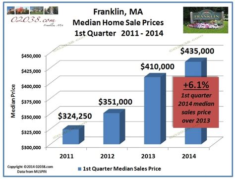 franklin ma home prices up 34 percent since 2011 02038