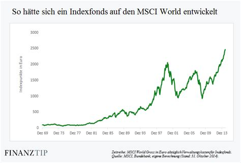 what is msci index musterdepot er 246 ffnen