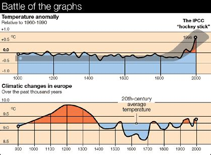 the battle of the graphs provides a learning opportunity