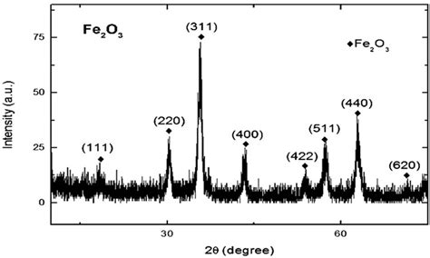 xrd pattern fe d aminoacid oxidase fe 2 o 3 nanoparticle complex mediated