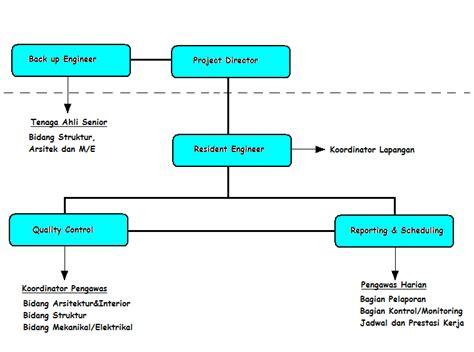 membuat flowchart struktur organisasi listrik aliran atas manajemen konstruksi dan pengawasan