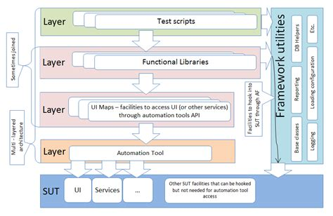ui automation pattern selection pattern ui automation functional gui testing